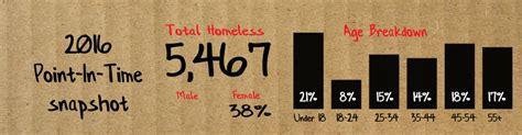 transitional housing denver homeless in denver behind the sign longform story