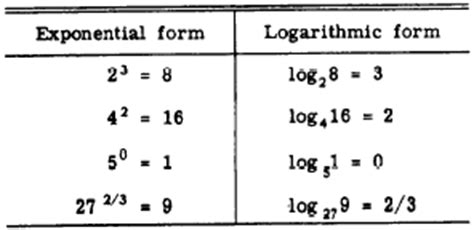 Chapter 8 Logarithms And The Slide Rule