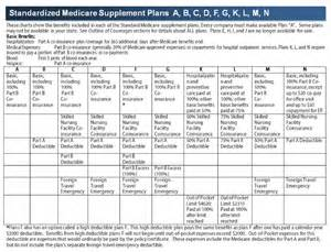 What Is The Cost Of Medicare Part A by 2017 Medigap Plans And Insurance2017 Medigap