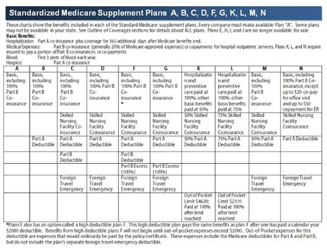 medicare supplemental plans cost 2017 medigap plans and insurance2017 medigap