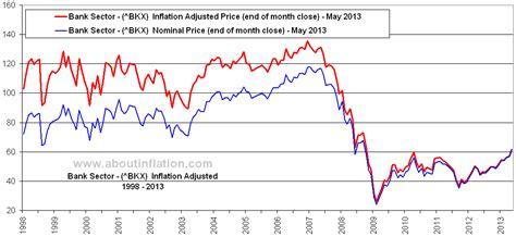 kbw money in the bank philadelphia kbw bank sector index inflation adjusted