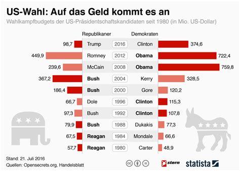 Us Wahl 2016 Im Live - infografik auf das geld kommt es an statista