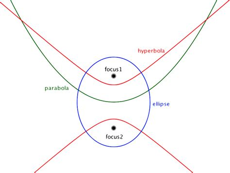 conic sections definition conic billiards