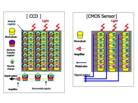 ccd sensor how does a global shutter work digitalbolex