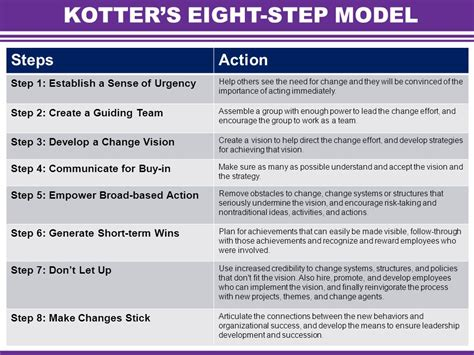 kotter and cohen the heart of change welcome leading and managing change ppt download