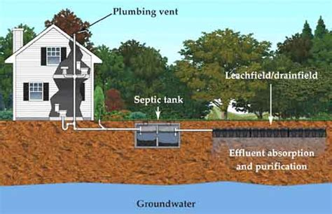 Going Off Grid in the 21st Century ? FAQ?s on Septic Systems