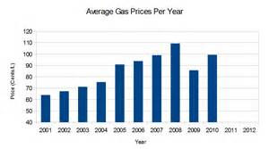 Cost of a tank of gas distance driven per year or frequency of fill