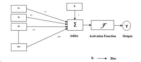 tutorialspoint neural network github manu chauhan single node image classifier a