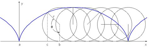 cycloid diagram cycloid d 233 finition what is