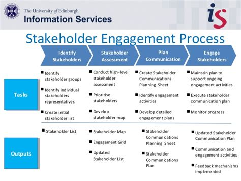 Project Stakeholder Engagement Communication And Engagement Strategy Template