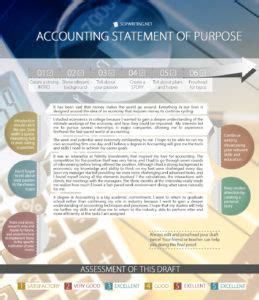 Statement Of Purpose For Mba Accounting by How To Write Best Sle Statement Of Purpose Accounting