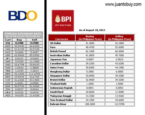 currency converter today usd to php exchange rate today bpi