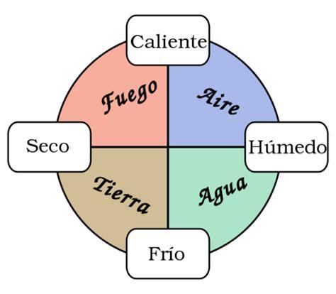 modelo atomico de democrito historia del atomo timeline timetoast timelines