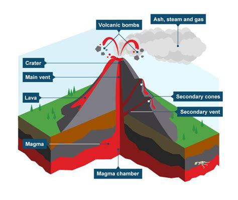 what s in a lava l types of volcanoes lesson 0085 tqa explorer