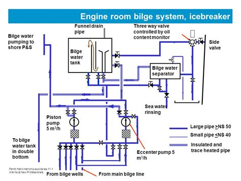 ship engine room design ship auxiliary systems ppt video online download