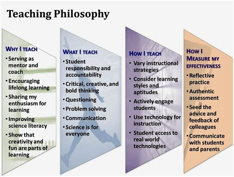 Educational Philosophy And Practice Teaching Philosophy Teaching Portfolio And Teacher Teaching Philosophy Template