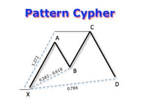 cypher pattern trading download the harmonic cypher technical indicator for