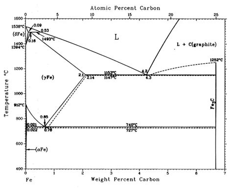 carbon phase diagram what is an iron carbon phase diagram quora
