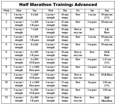 half marathon training plans on pinterest half marathon training higdon half plan jpg 579 215 527 half marathon training