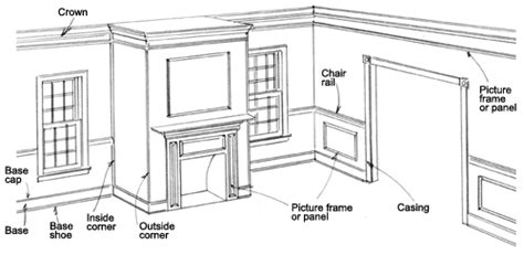 types of chair rail moulding installing moulding defines room spaces to reflect your