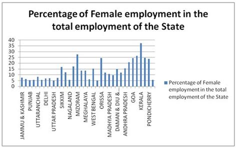 Mba Employment Statistics In India by Micro Finance An Instrument To Encourage
