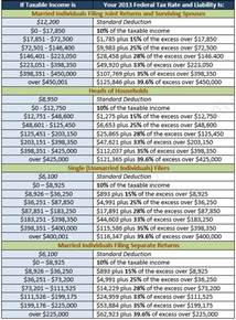Federal Income Tax Table 2014 by 2014 Tax Tables For Individuals Newhairstylesformen2014