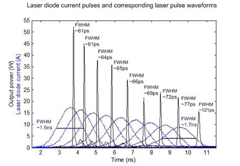 laser gain diodes high speed laser diodes based on enhanced gain switching electrical engineering