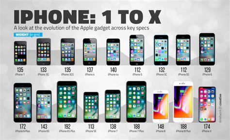 evolution of iphones timeline timetoast timelines