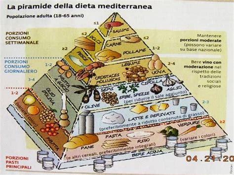 alimentazione cardiopatici pin piramide alimentare per la dieta mediterranea on