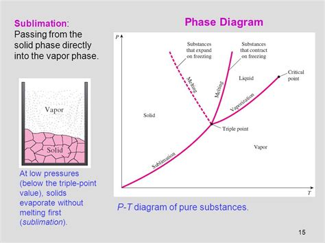phase diagram of a substance chapter 4 properties of substances ppt