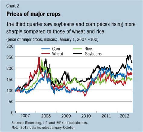 imf survey: commodity prices rebound on supply shortfalls