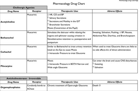 the pharmacology chart b w version can help you make