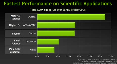 Tesla K20x Gpu Nvidia Unveils Tesla K20x And K20 World S Fastest Most
