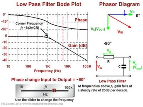 high pass filter bode plot high pass filter bode diagram 28 images 17 frequency response of lifiers conocimientos ve