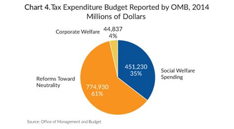 corporate welfare vs social welfare corporate vs individual tax expenditures tax foundation