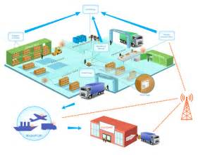Logistics Cargo Management B V How The Of Things Iot Is Revolutionizing
