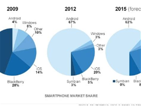 android's ascendance the smartphone market's radical