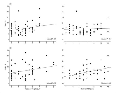 sleep quality journal role of sleep duration and quality in the risk and