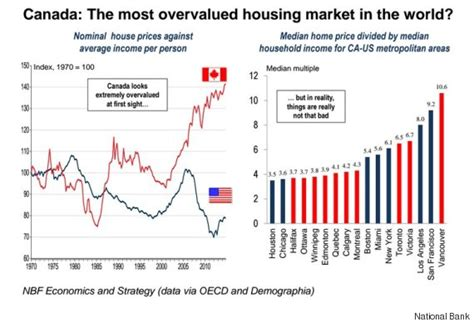 house prices in canada canada s housing market finally makes it to top of most overvalued list