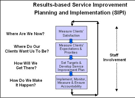 continuous service improvement plan template rescinded 2014 10 01 a policy framework for service