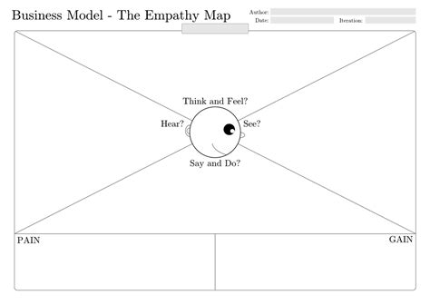 empathy map template the business value of customer empathy cxpa
