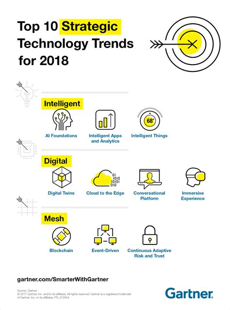 design forecast 10 trends to gartner top 10 strategic technology trends for 2018 smarter with gartner