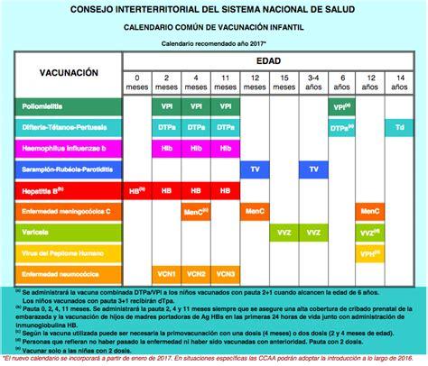 Calendario De Embarazo 2017 El Nuevo Calendario De Vacunas Para 2017
