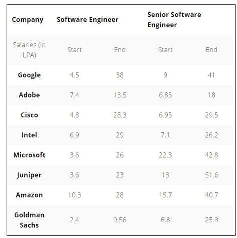 Highest Paying Companies In India For Mba by Which Are The Highest Paying Software Companies In India