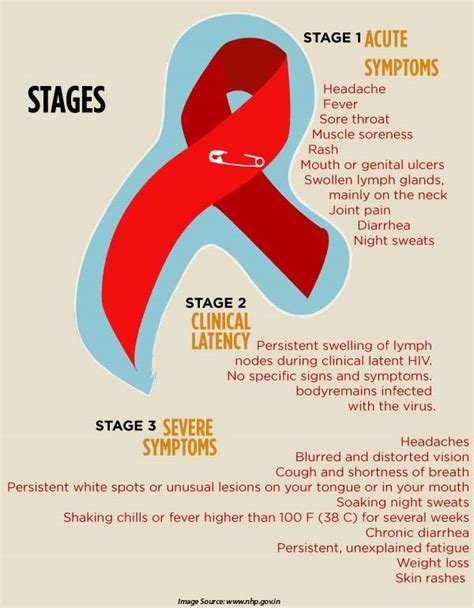 symptoms of hiv aids infection hiv aids types symptoms causes diagnosis and treatment