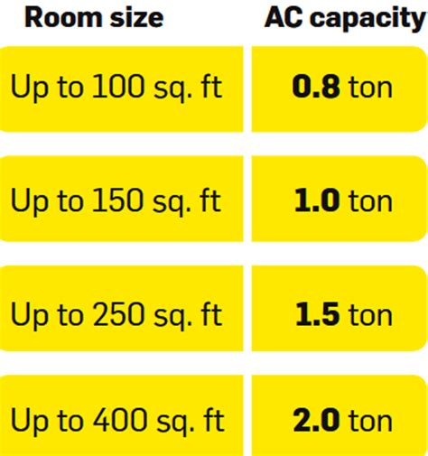 room capacity calculator air conditioner how to buy the right air conditioner the economic times