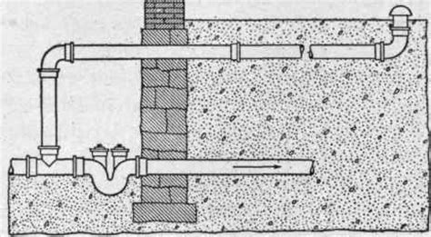 Plumbing House Trap by The House Drainage System