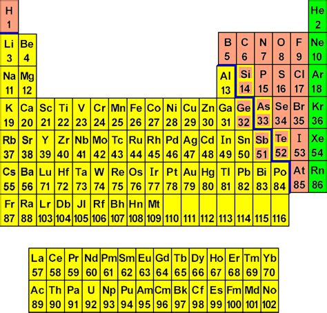 8th Element Of The Periodic Table » Home Design 2017
