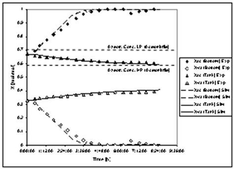 pressure swing distillation homogenous azeotropic pressure swing distillation a