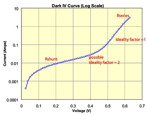 iv curve for diode iv measurements pveducation